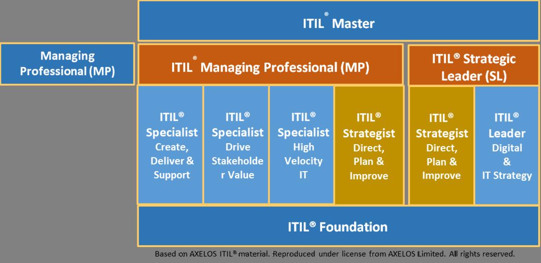 ITIL course graphic organizer